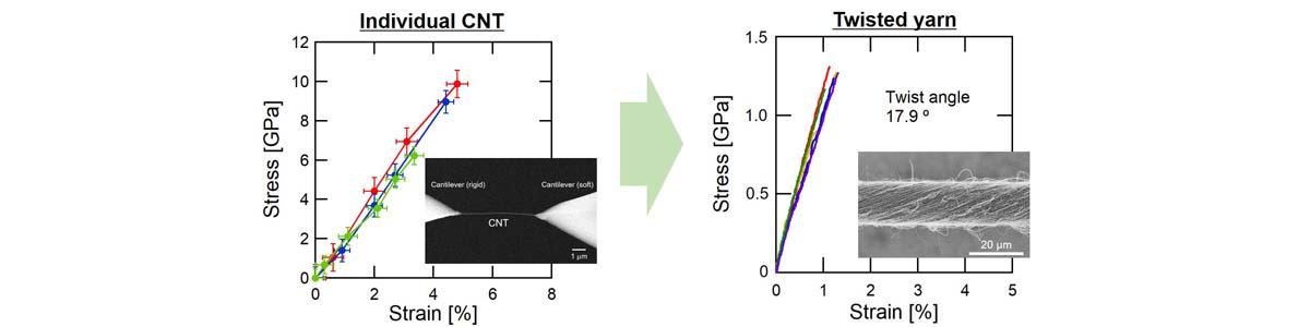 2021/2/1 CNT紡績糸の力学・電気特性 論文掲載 Carbon